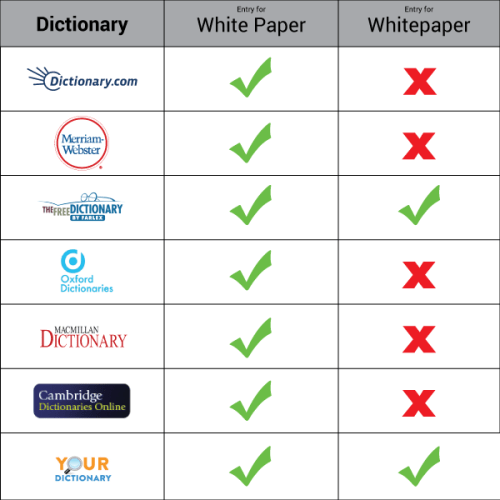 White Paper vs Whitepaper Dictionary Chart