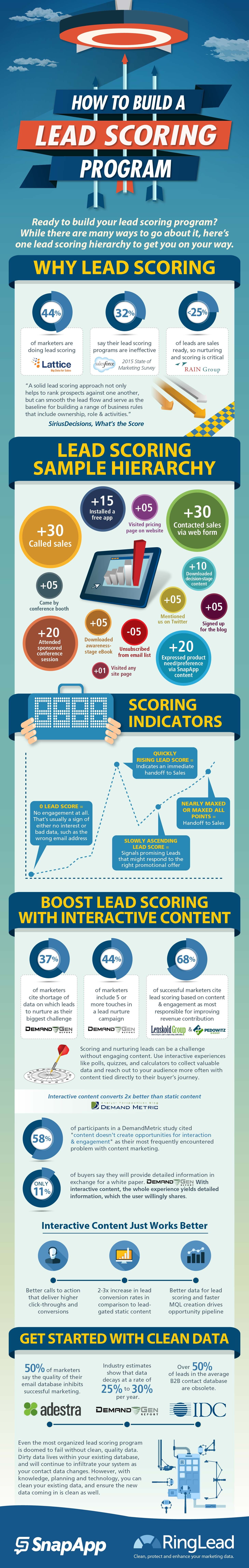 Infographic – How to Build a Lead Scoring Program