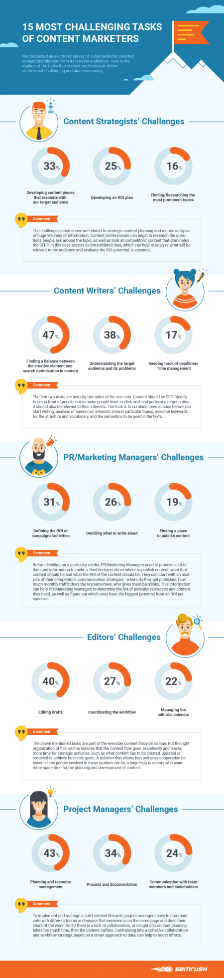 Infographic – 15 Most Challenging Tasks of Content Marketers