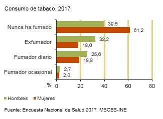 Graficos fumadores Espana 2017