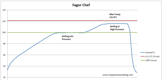 Fagor_chef_data0