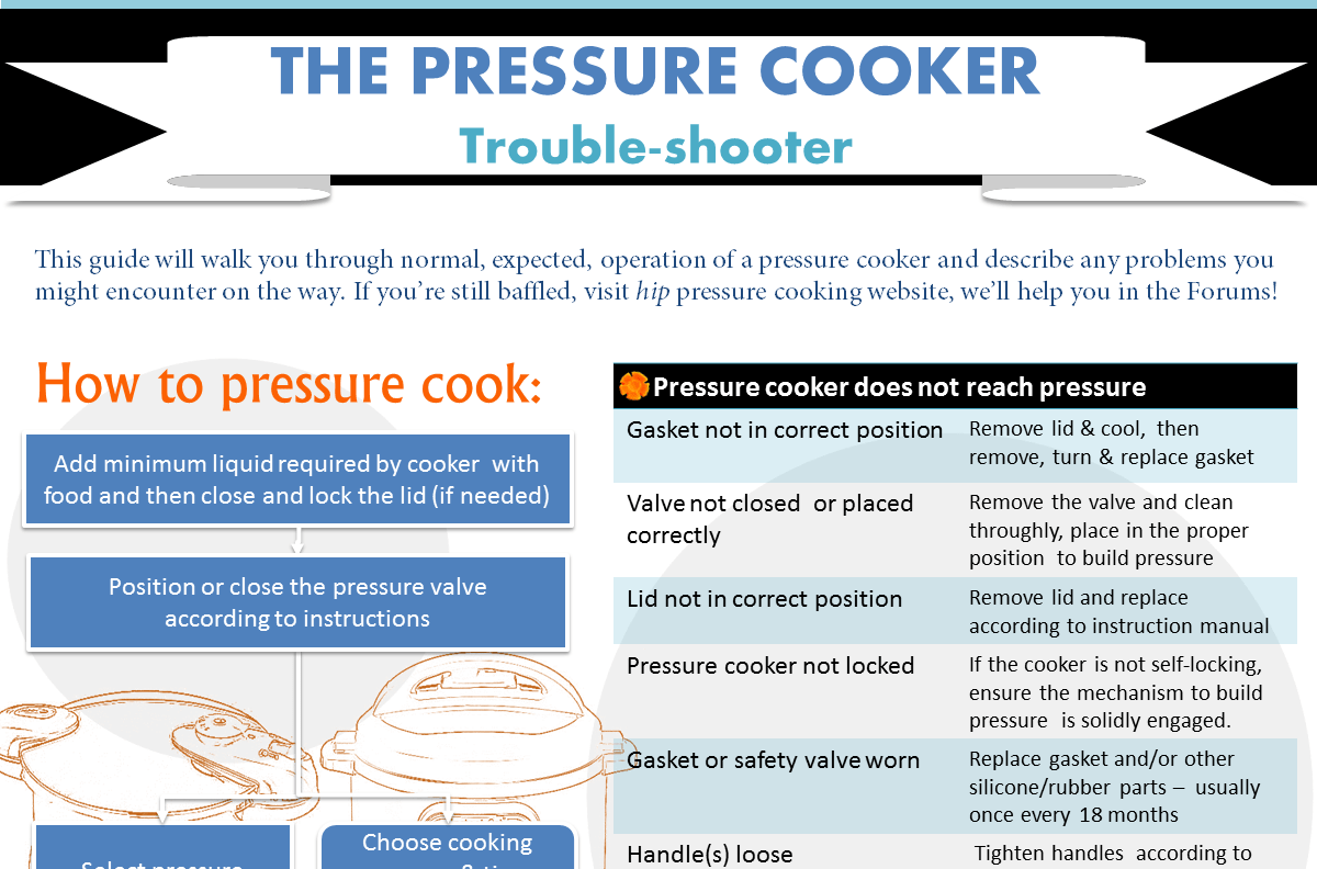 The pressure cooker trouble shooter hip pressure cooking nvjuhfo Choice Image
