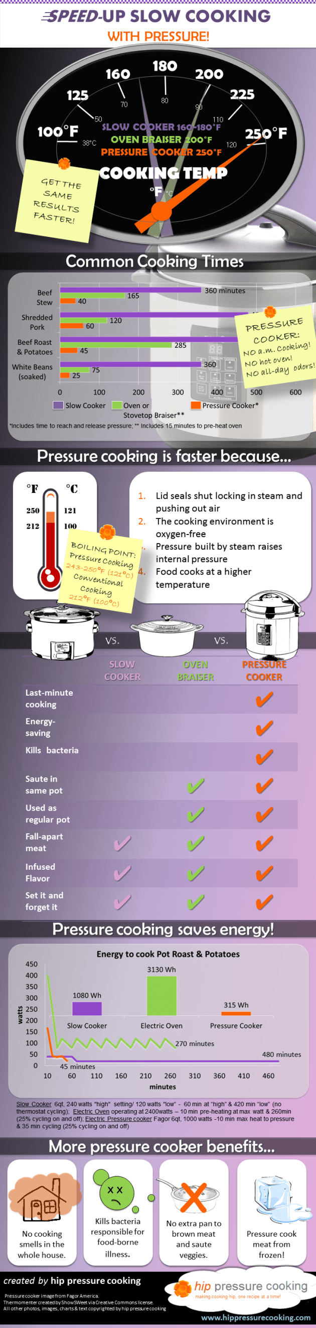 INFOGRAPHIC: Speed-up Slow Cooking with pressure! No surprise that pressure cooking is faster than slow cooking, but did you know that you can get the same fall-apart tender results using a fraction of the energy too? PLEASE SHARE!