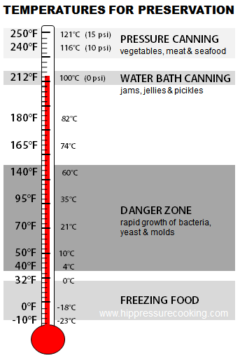 Pressure Boiling Chart Water Point