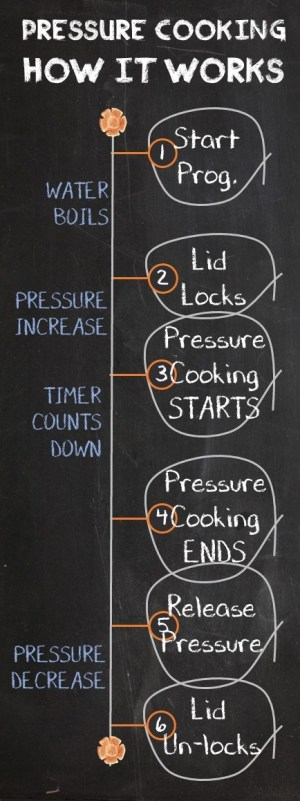 How The Pressure Cooker Works