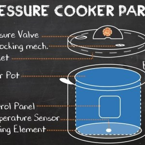 The Pressure Cooker's Parts – Pressure Cooking School