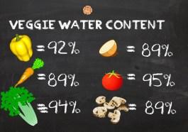 Vegetable Water Content