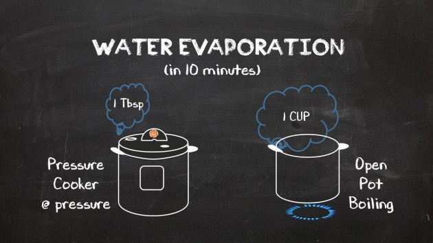 How evaporation from the pressure cooker compares to conventional cooking.