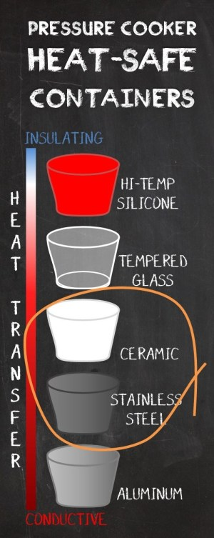 Heat-Safe Containers for the pressure cooker - heat transfer of various materials