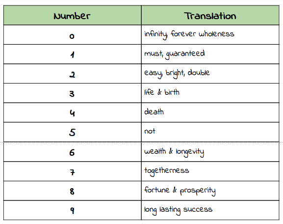 What Are The Meaning Of Numbers In Feng Shui