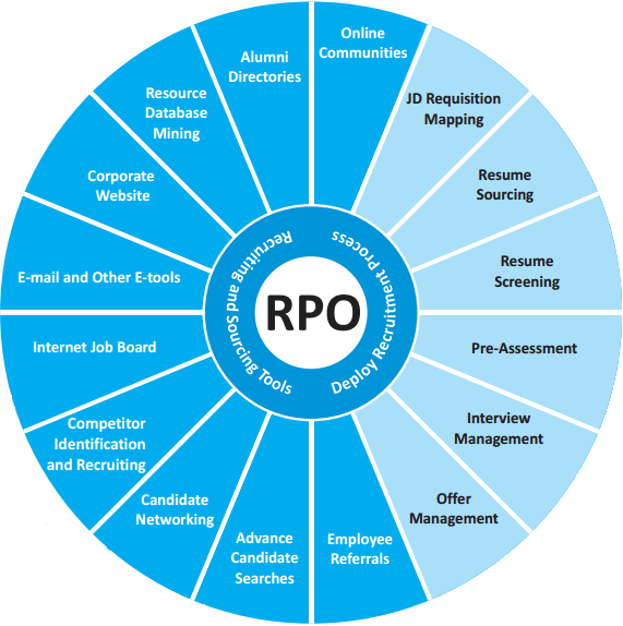 Recruitment Process Outsourcing RPO