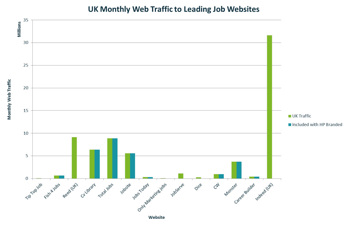 UK Web Traffic To Leading Job Websites