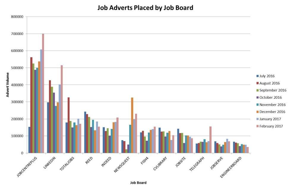 Where are jobs advertised?