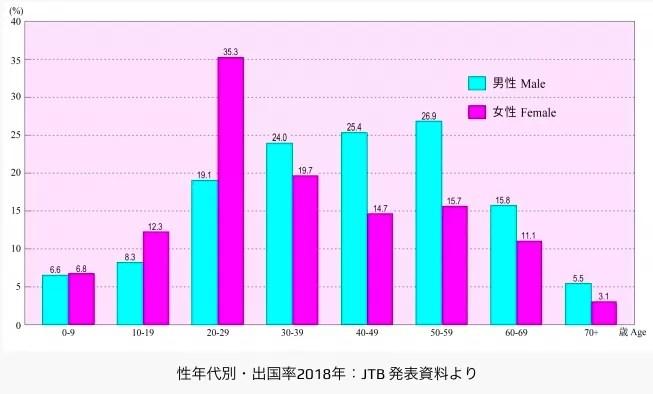 日本の出国率(Japanese Departure Rate)