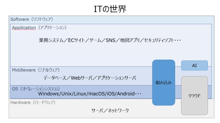 IT技術(スキル)
