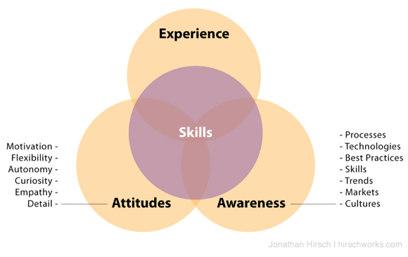 Skills, Experience, Attitudes, Awareness