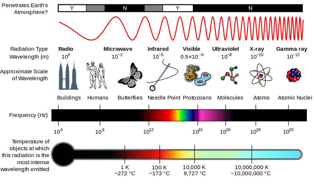 Spectre électromagnétique Hisour Art Culture Histoire
