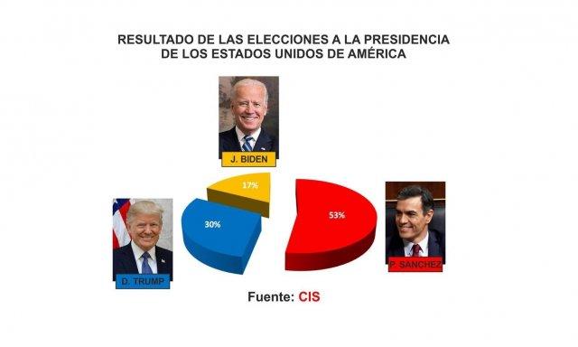 Elecciones CIS