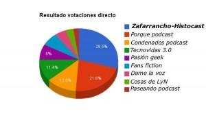 asespod_jpod14_porcentajes
