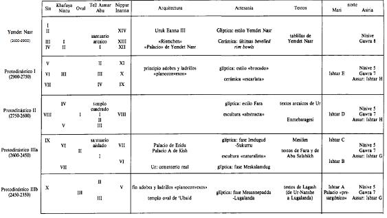 Cronología arqueológica de las distintas fases del Protodinástico en Mesopotamia