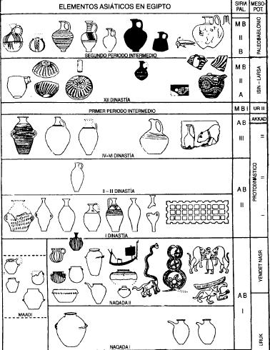 Tabla que muestra los principales productos asiáticos que llegaron hasta Egipto
