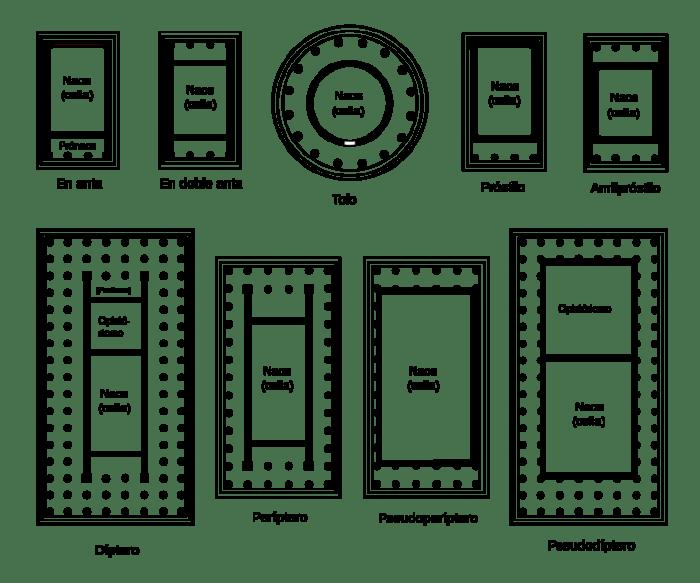 Clasificación de la planta de un templo griego