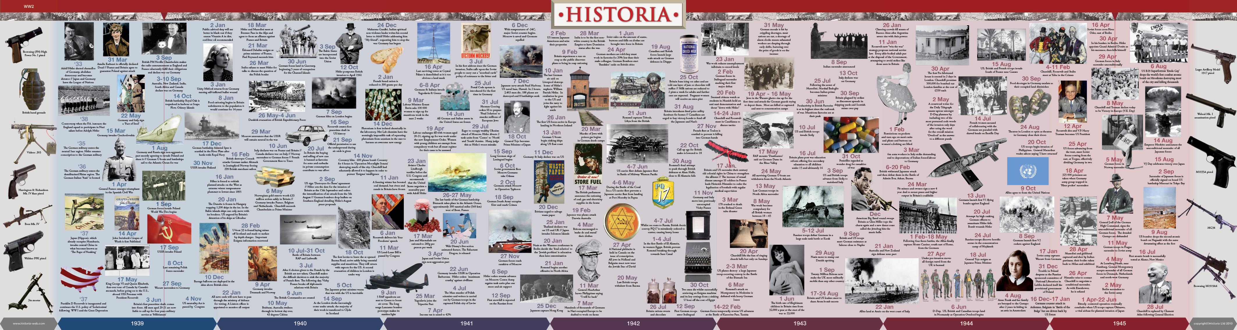 World War 2 Timeline Wall Chart