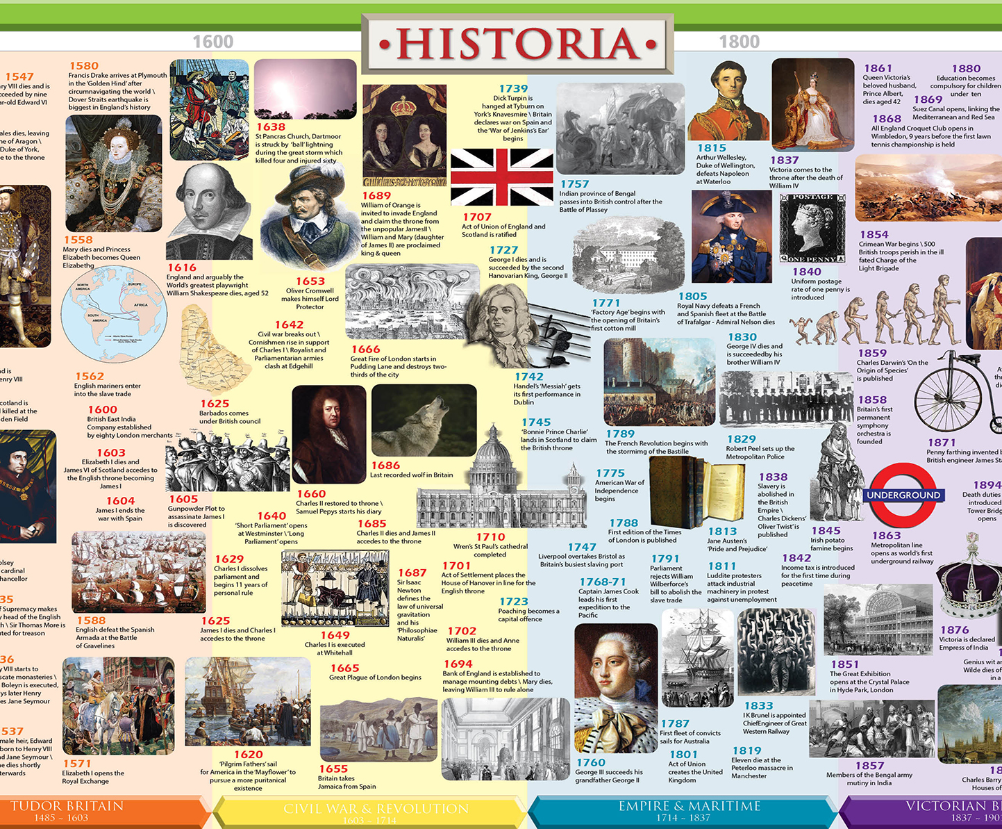 British History Timeline Wall Poster