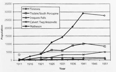 Strong gains in population were made in Timmins and in South Porcupine through the Depression. Source: Abel (2006): 91.