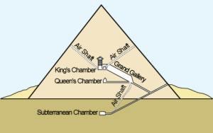 Egyptian Pyramids: The Capstone of Pharaohic Power  History