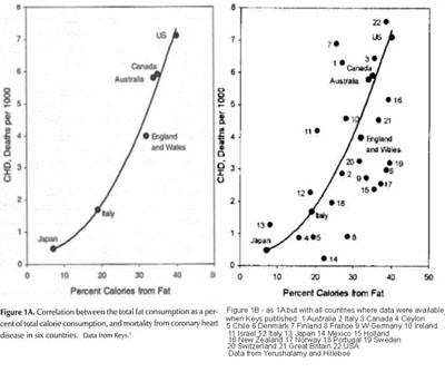 CHD vs Fat Consumption... or not?