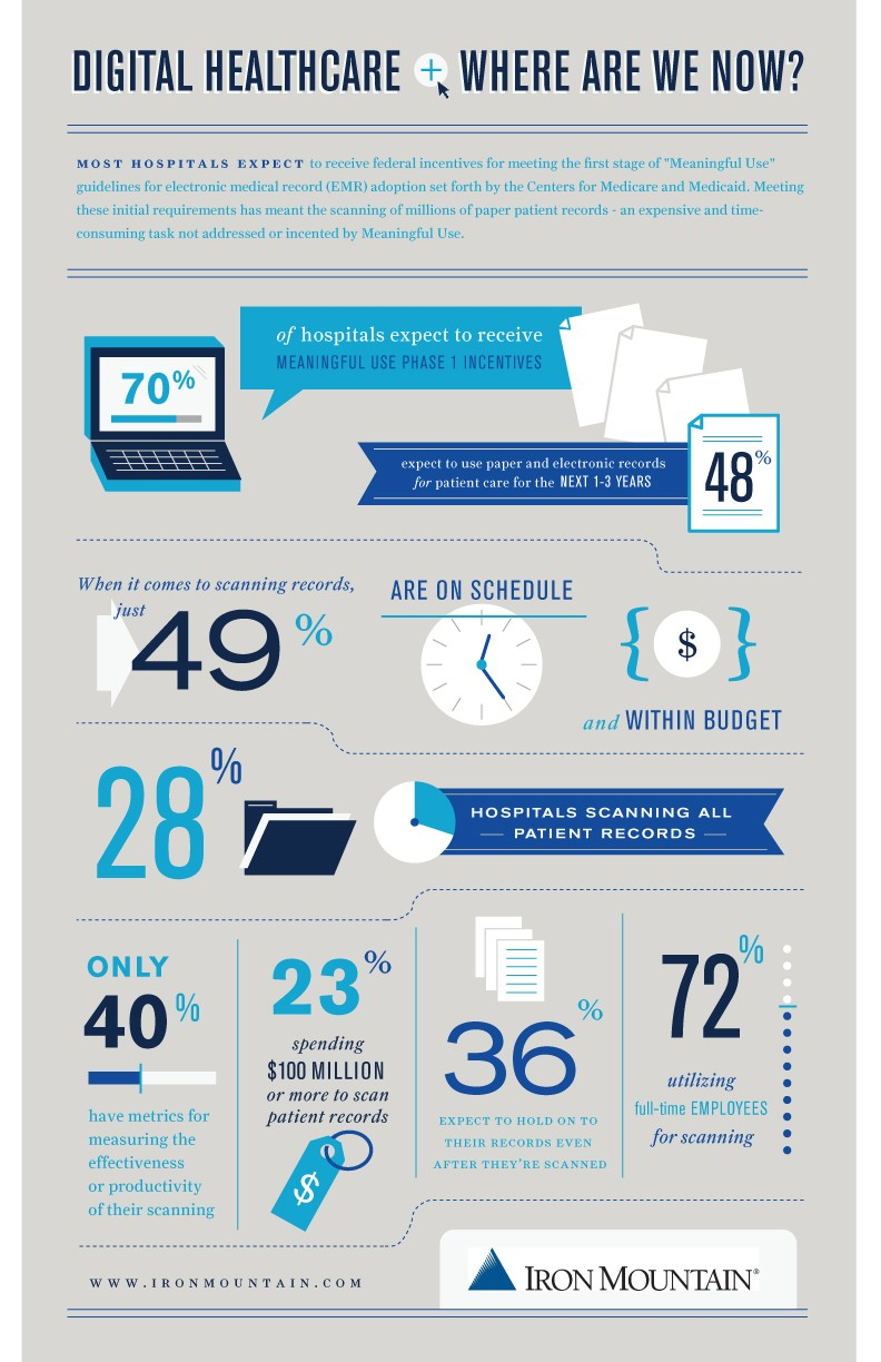 Digital Healthcare:Where Are We Now? Infographic