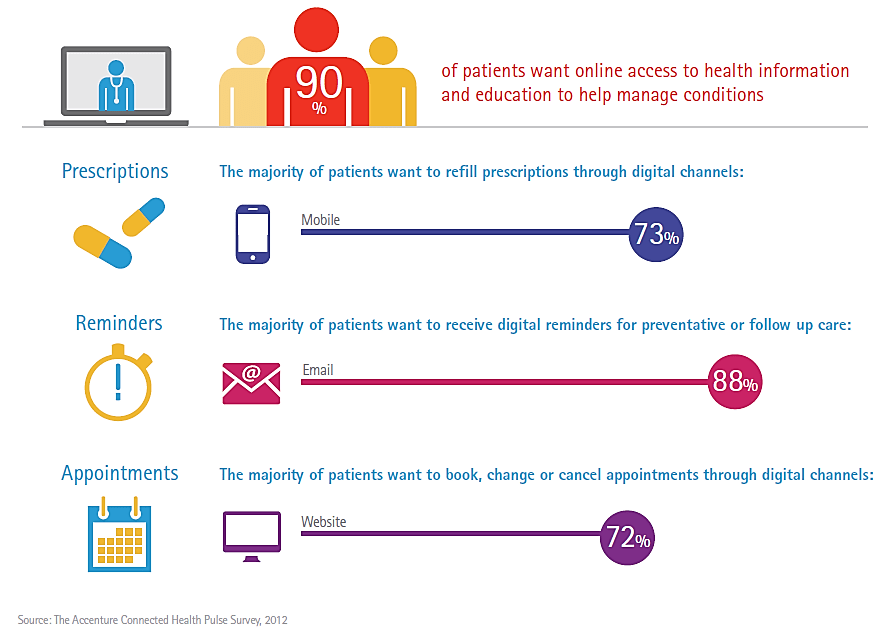 Most Patients Want to Self-Manage Healthcare Online
