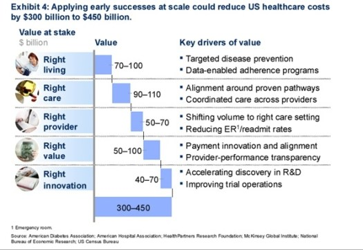 5-New-Value-Pathways-Fueling-the-Big-Data-Revolution-in-Healthcare1 5 New Value Pathways Fueling the Big Data Revolution in Healthcare