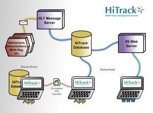 HiTrack: EHDI Management System