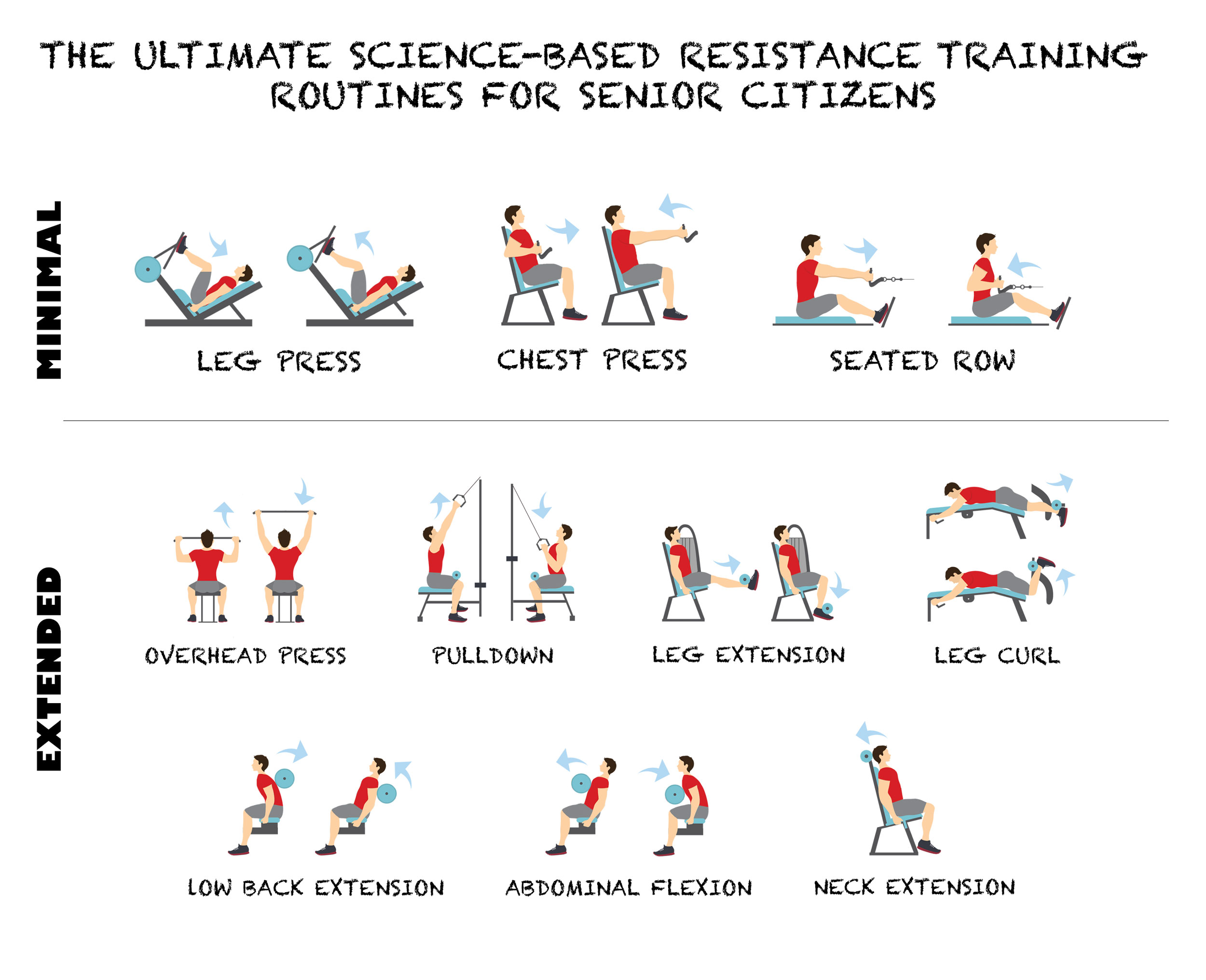 The Ultimate Science Based Resistance Training Routine For