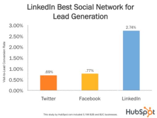 linkedin-best-social-network-for-lead-gen_11-300x225