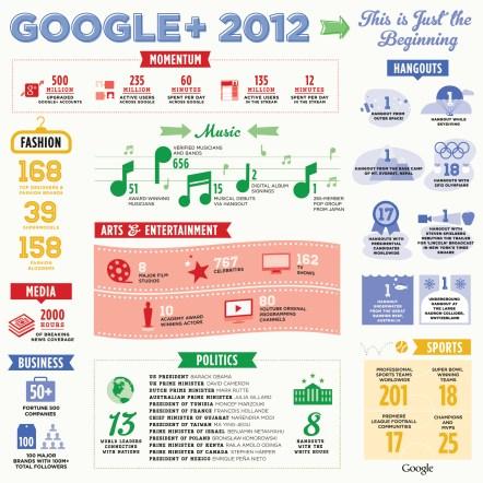 Google+ 2012 Infographic