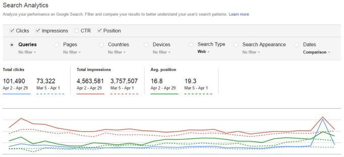 Google Search Console Evergreen Content