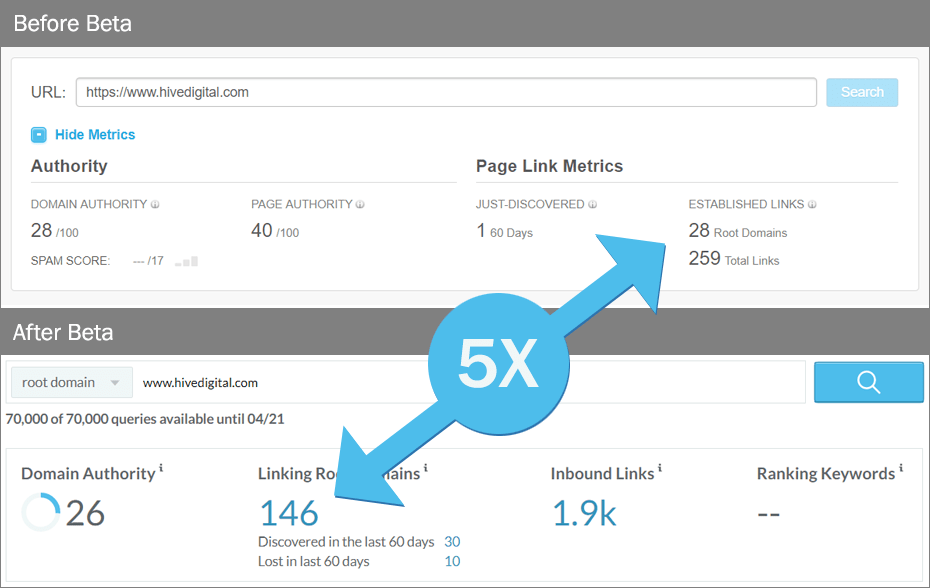 Big and Useful - A First Look at Moz Links Beta - Hive Digital Marketing