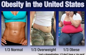 Rates of Obesity in United States - Infographic
