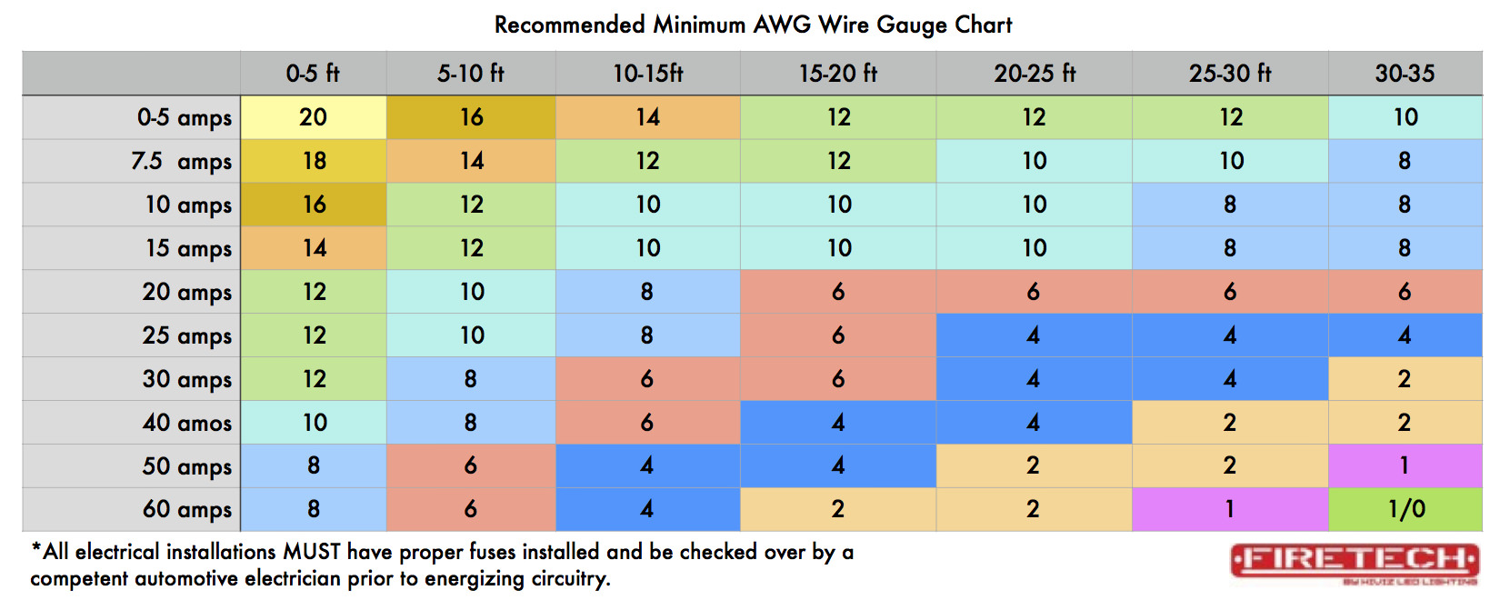 Wire Gauge Chart Amps Distance