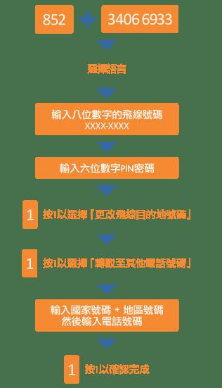 國際飛線漫遊   香港寬頻企業方案 HKBN Enterprise Solutions