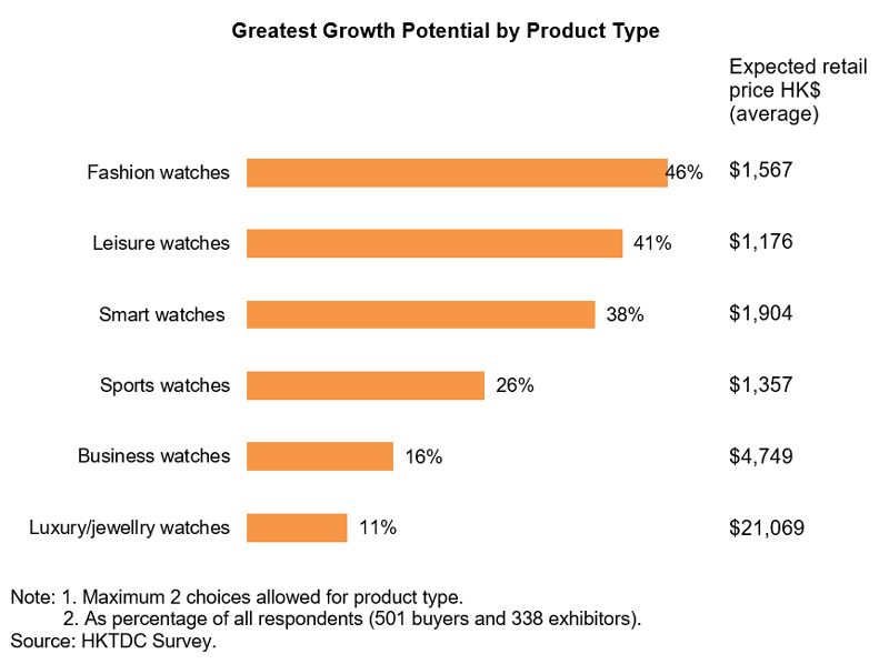 Chart: Greatest Growth Potential by Product Type (Watch and Clock)