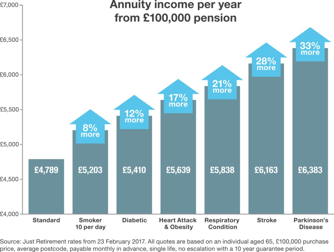 Image Result For Immediate Annuity Quotes
