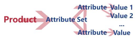 Product-Attributes