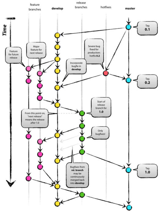 Picture from: http://nvie.com/posts/a-successful-git-branching-model/