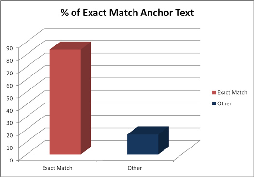 High Percentage of Exact Match Anchor Text