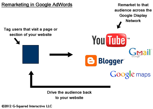 How Remarketing in AdWords Works