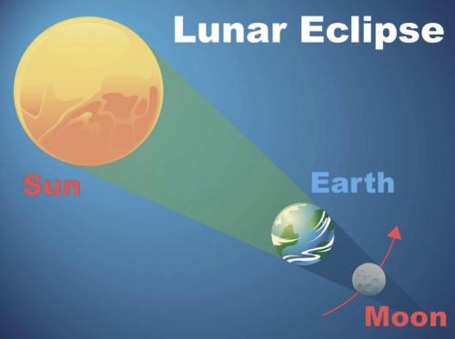 Picture Illustration of Full Lunar Eclipse